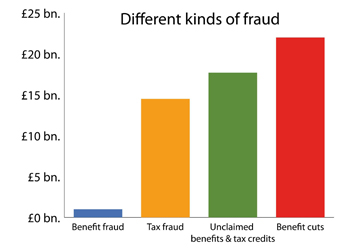 Different Kinds of Fraud