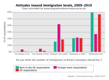Attitudes toward immigration levels, 2009-2010