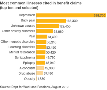 Most Common Illnesses Cited in Benefit Claims